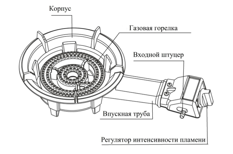 Схема устройства газовой плитки Умница ПГЧ-1