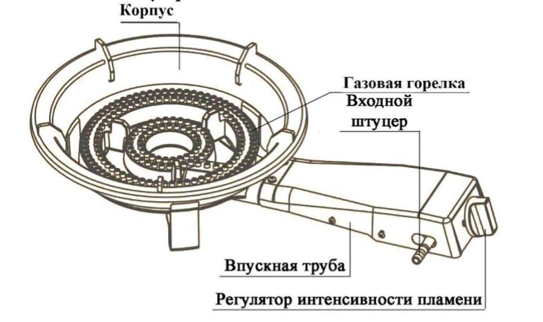 Схема устройства газовой плитки Умница ПГЧ-1А