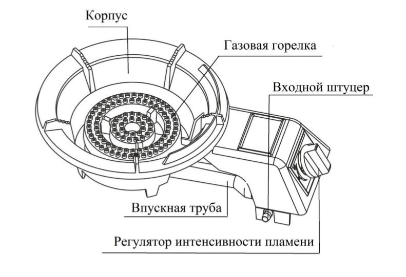 Схема устройства газовой плитки Умница ПГЧ-2