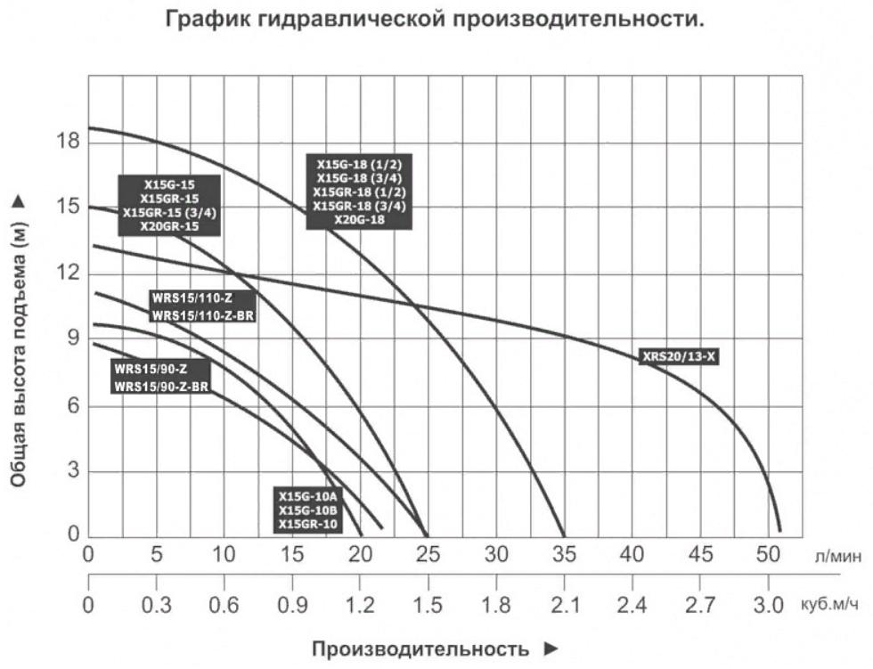График гидравлической производительности насосов Vodotok серии WRS