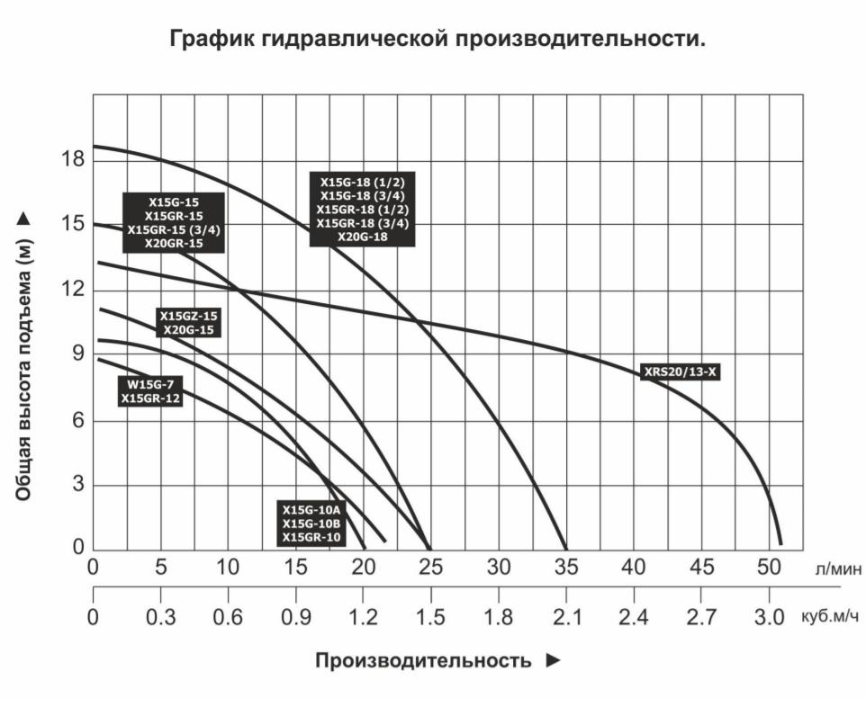 График гидравлической производительности насосов Vodotok серии XG