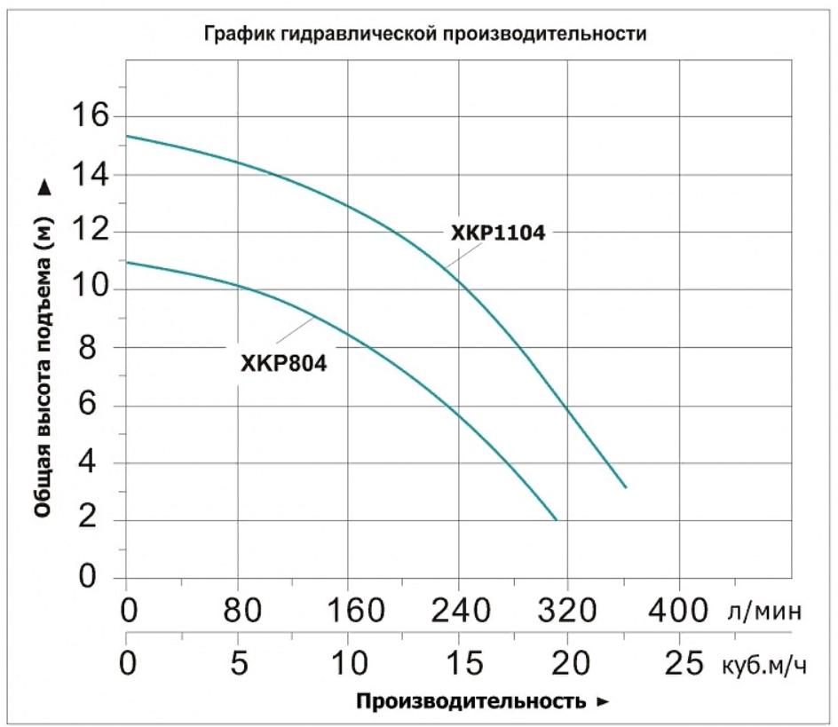 "График производительности насоса ""LEO"" XKP 1104Е"