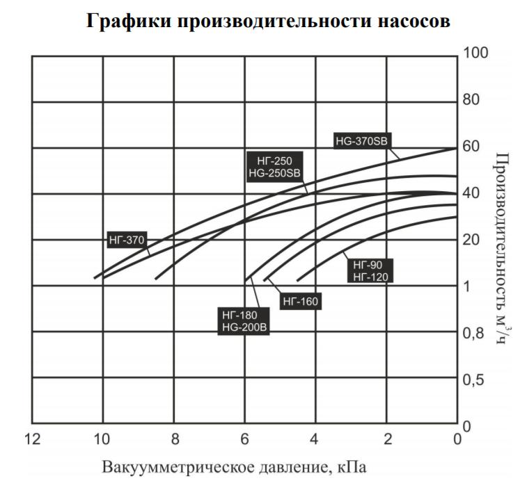 График производительности насосов для газа Vodotok НГ