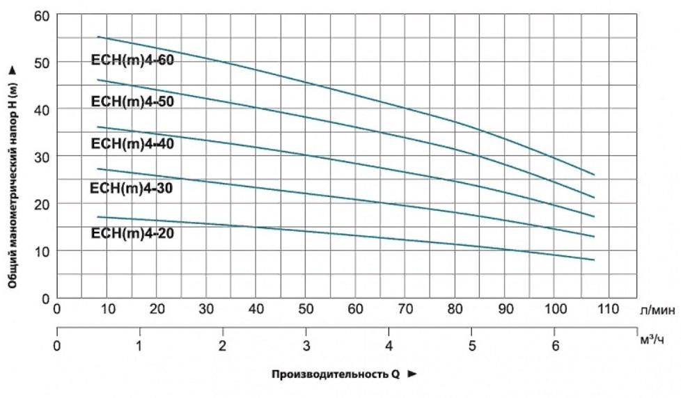 """График производительности насосов """"LEO"""" серии ECHm-4"""