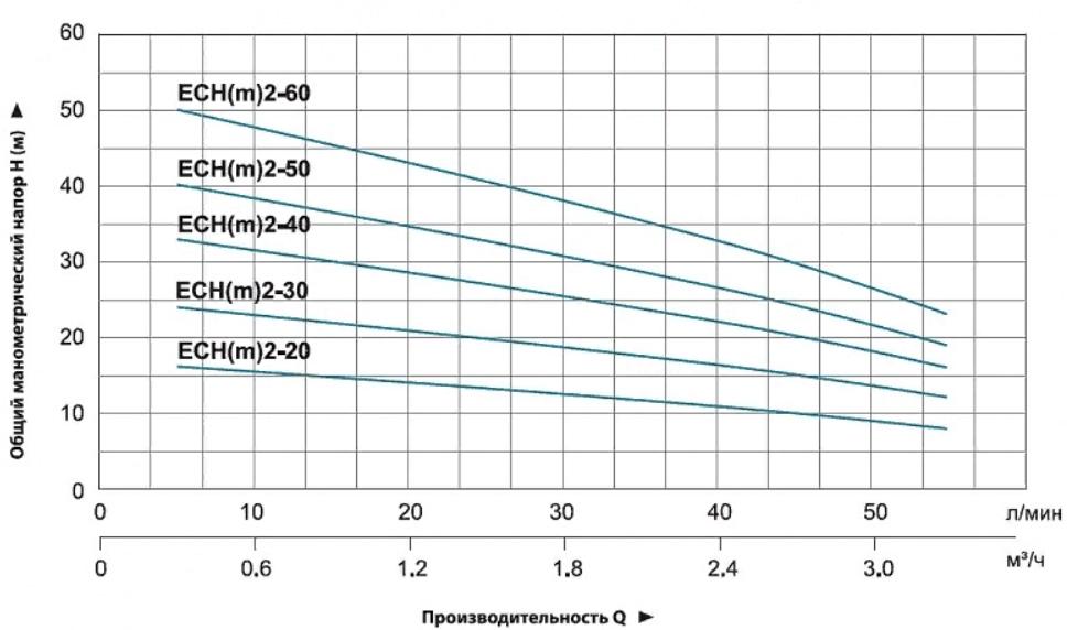 """График производительности насосов """"LEO"""" серии ECHm"""