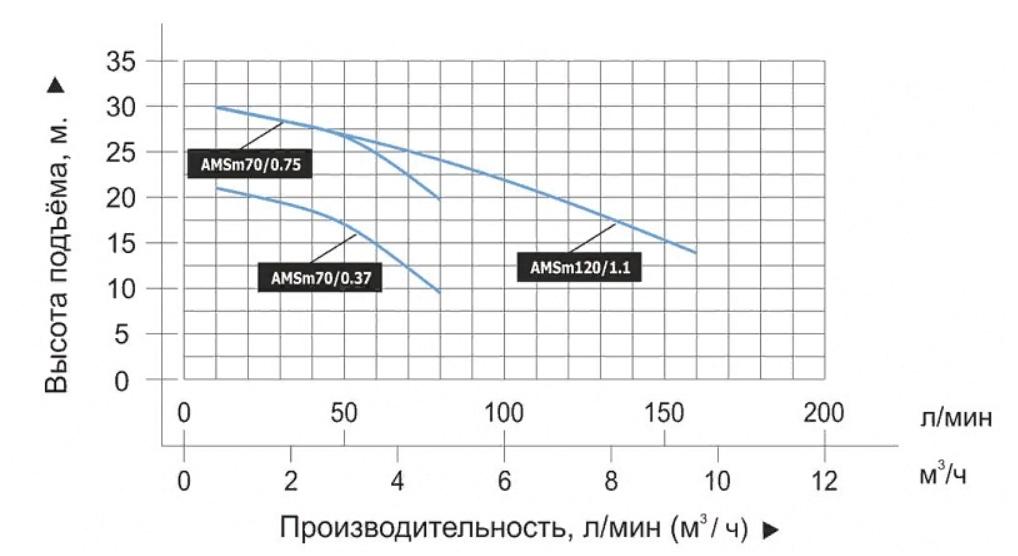 График производительности насоса LEO AMSm70