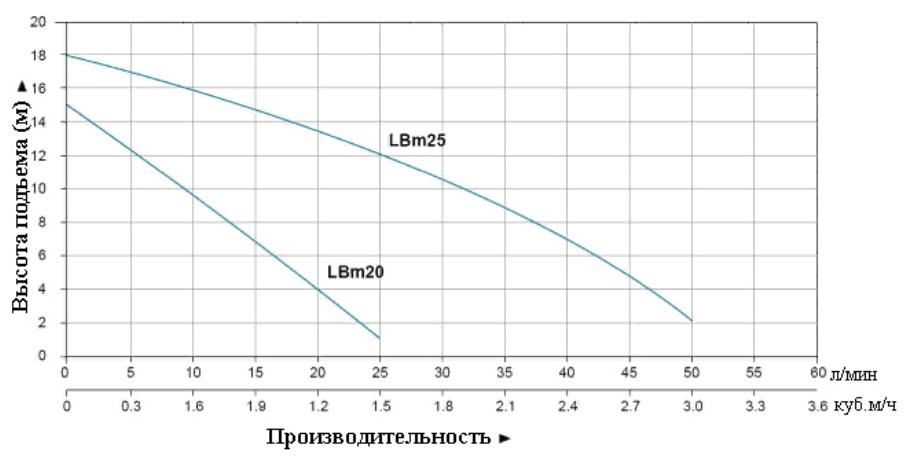 "График производительности ""LEO"" LBm"