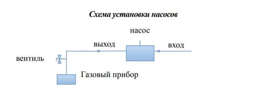 Схема установки насоса для газа VodotokHC